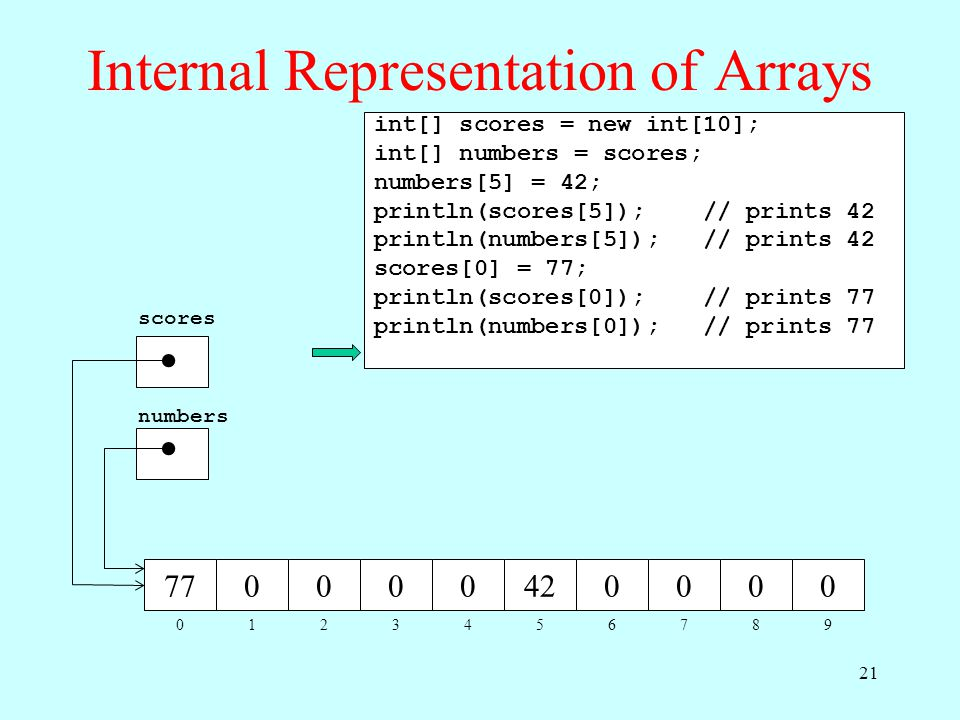 Internal Representation of Arrays 012345678 770000420000 9 scores numbers int[] scores = new int[10]; int[] numbers = scores; numbers[5] = 42; println