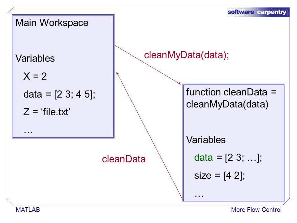 MATLABMore Flow Control Main Workspace Variables X = 2 data = [2 3; 4 5]; Z = 'file.txt' … function cleanData = cleanMyData(data) Variables data = [2 3; …]; size = [4 2]; … cleanMyData(data); cleanData