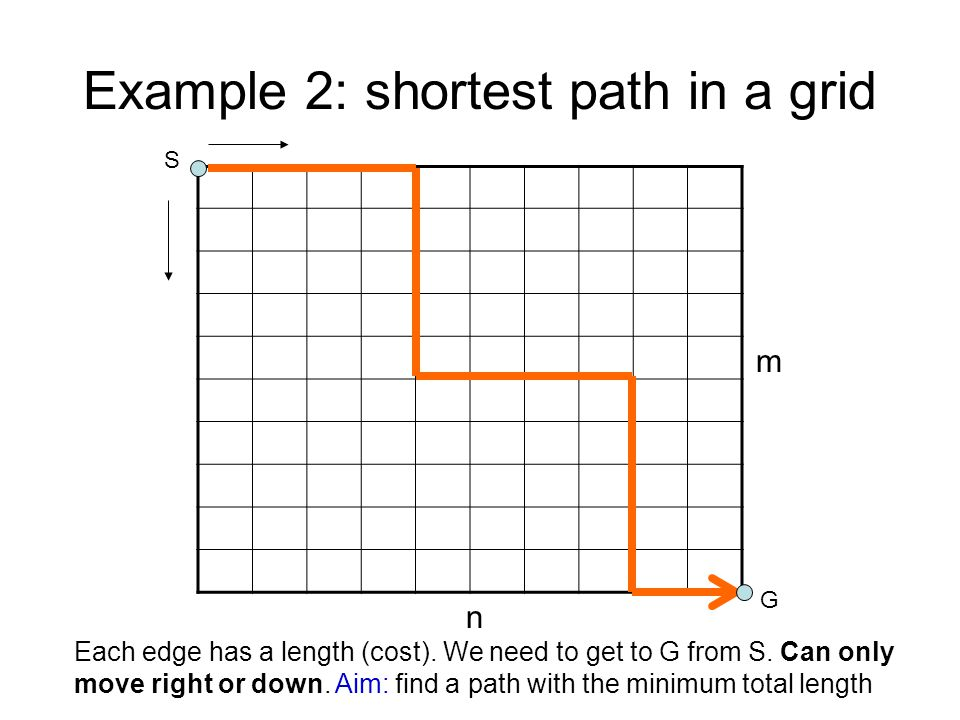 Example 2: shortest path in a grid S G m n Each edge has a length (cost).