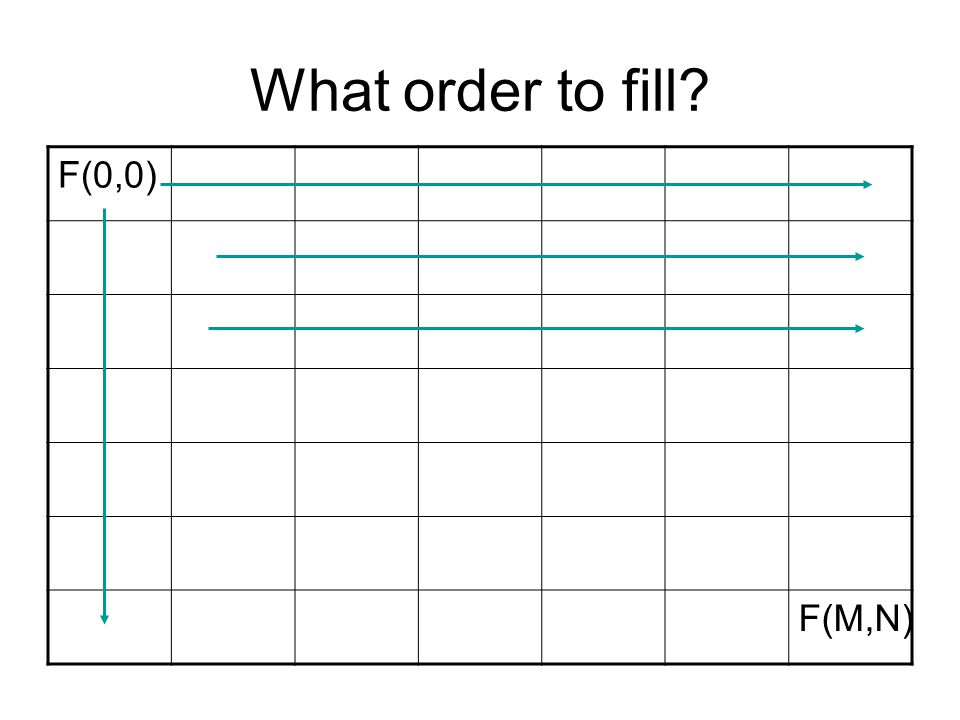 What order to fill? F(0,0) F(M,N)