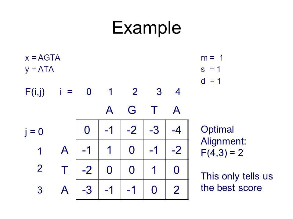 Example x = AGTAm = 1 y = ATAs = 1 d = 1 AGTA 0-2-3-4 A10 -2 T 0010 A-3 02 j = 0 1 2 3 Optimal Alignment: F(4,3) = 2 This only tells us the best score