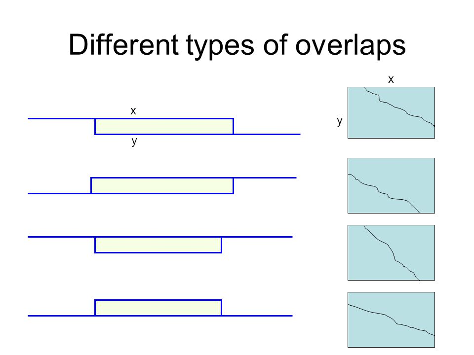 Different types of overlaps x y x y