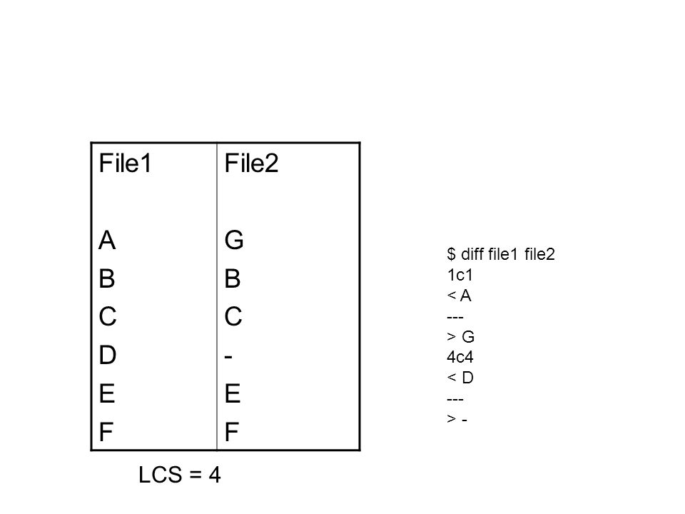 File1 A B C D E F File2 G B C - E F $ diff file1 file2 1c1 < A --- > G 4c4 < D --- > - LCS = 4