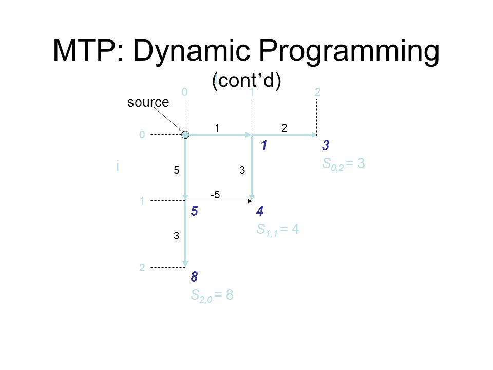 MTP: Dynamic Programming (cont ' d) 12 5 3 012 0 1 2 source 13 5 8 4 S 2,0 = 8 i S 1,1 = 4 S 0,2 = 3 3 -5 j