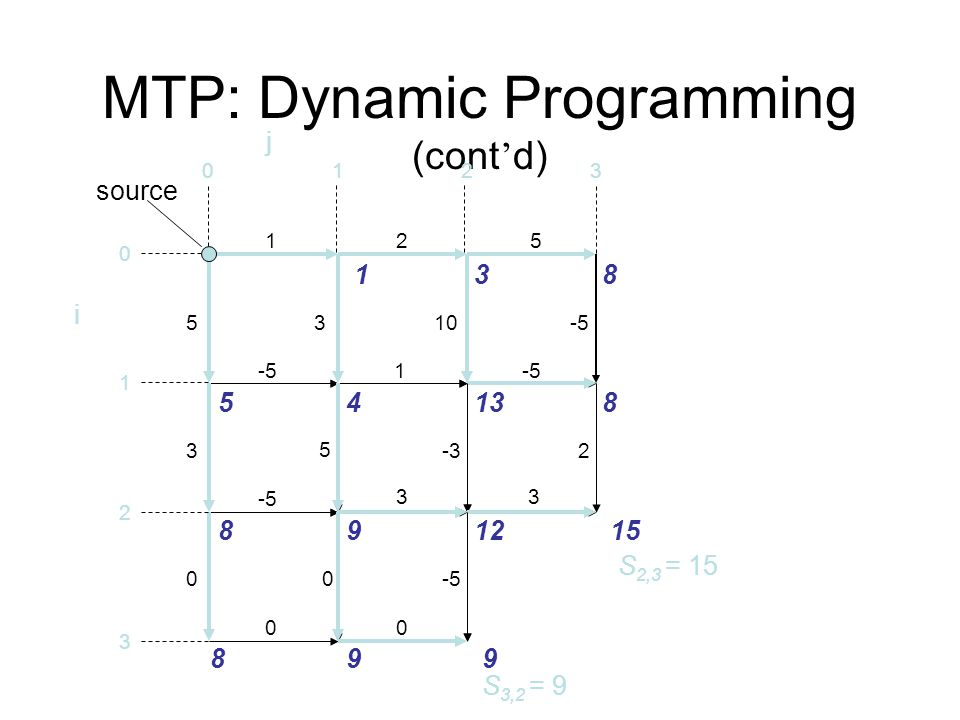 MTP: Dynamic Programming (cont ' d) 125 -51 33 00 5 3 0 3 5 0 10 -3 -5 2 0123 0 1 2 3 i source 138 5 8 8 4 9 138 12 9 15 9 j S 3,2 = 9 S 2,3 = 15