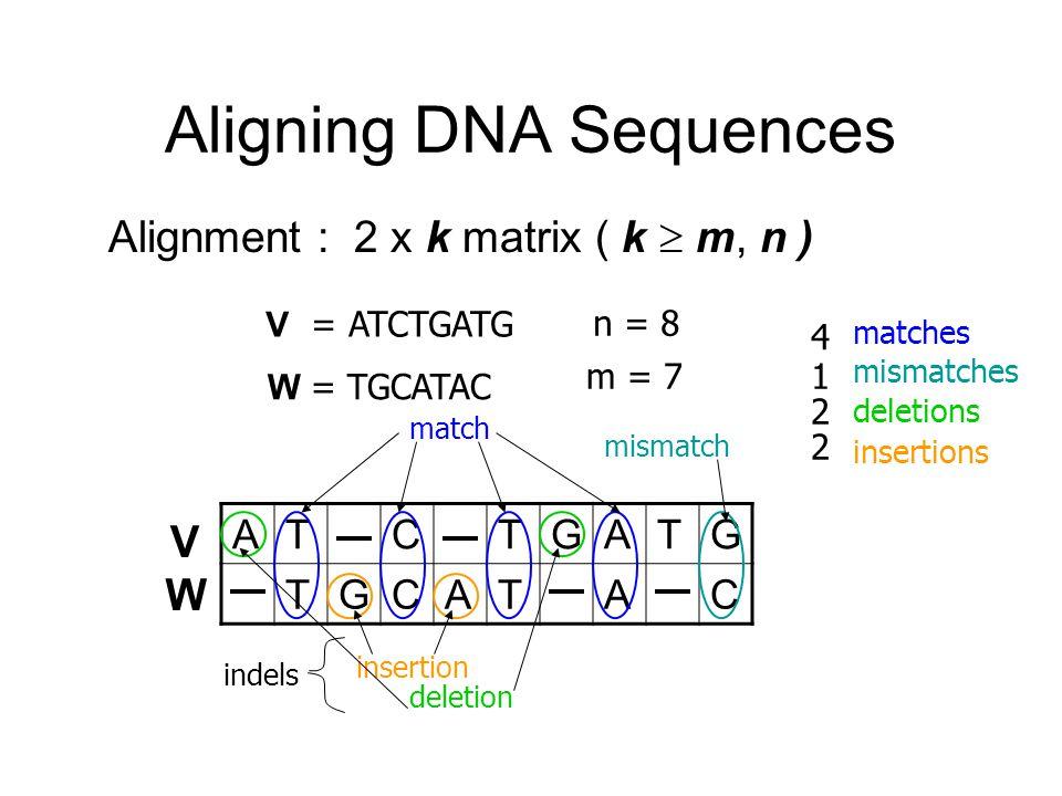 Aligning DNA Sequences V = ATCTGATG W = TGCATAC n = 8 m = 7 ATCTGATG TGCATAC V W match insertion deletion mismatch indels 4 1 2 2 matches mismatches deletions insertions Alignment : 2 x k matrix ( k  m, n )
