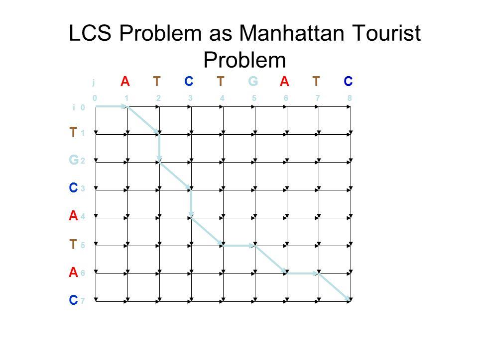 LCS Problem as Manhattan Tourist Problem T G C A T A C 1 2 3 4 5 6 7 0i ATCTGATC 012345678 j