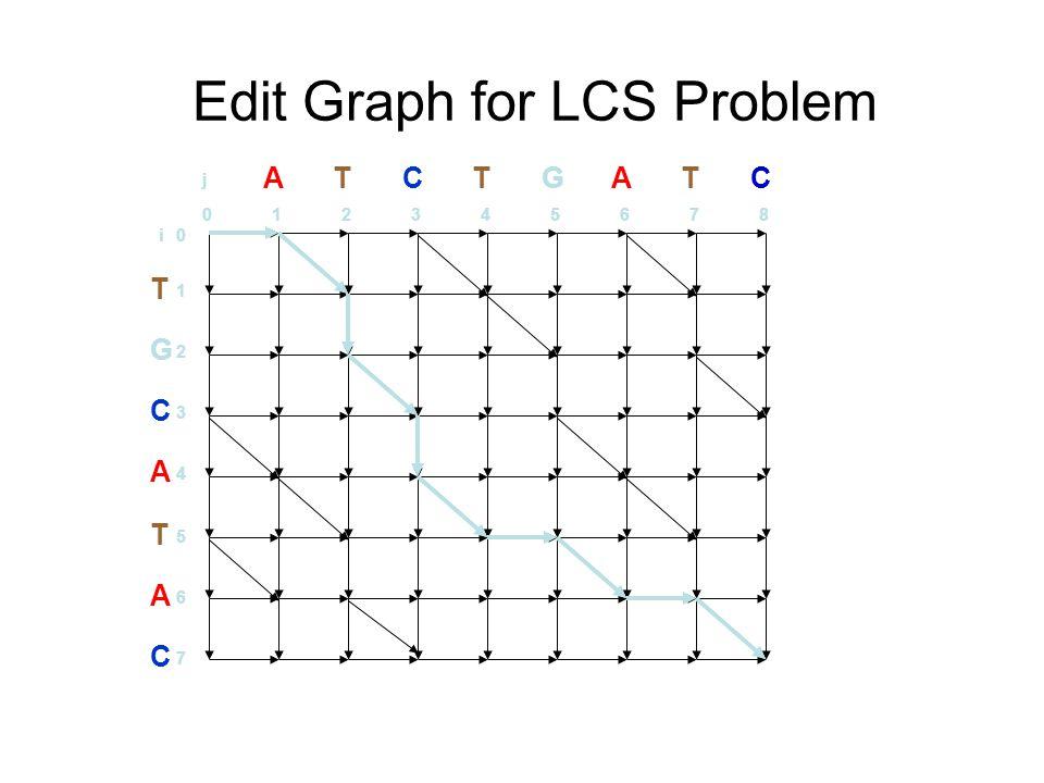 Edit Graph for LCS Problem T G C A T A C 1 2 3 4 5 6 7 0i ATCTGATC 012345678 j