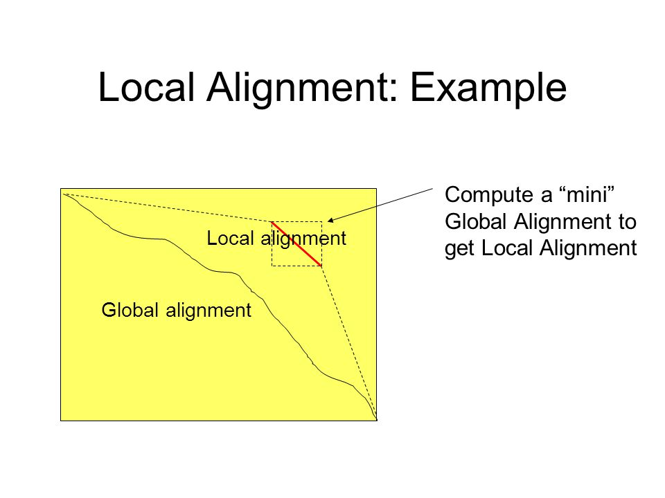 "Local Alignment: Example Global alignment Local alignment Compute a ""mini"" Global Alignment to get Local Alignment"