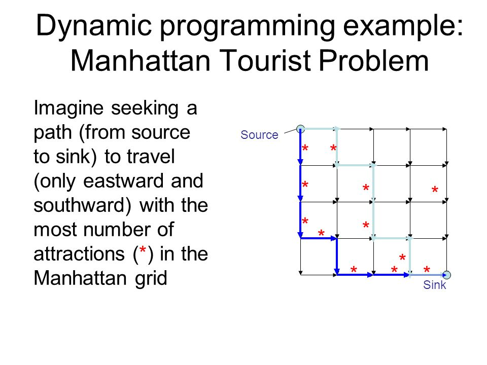 Imagine seeking a path (from source to sink) to travel (only eastward and southward) with the most number of attractions (*) in the Manhattan grid Sin