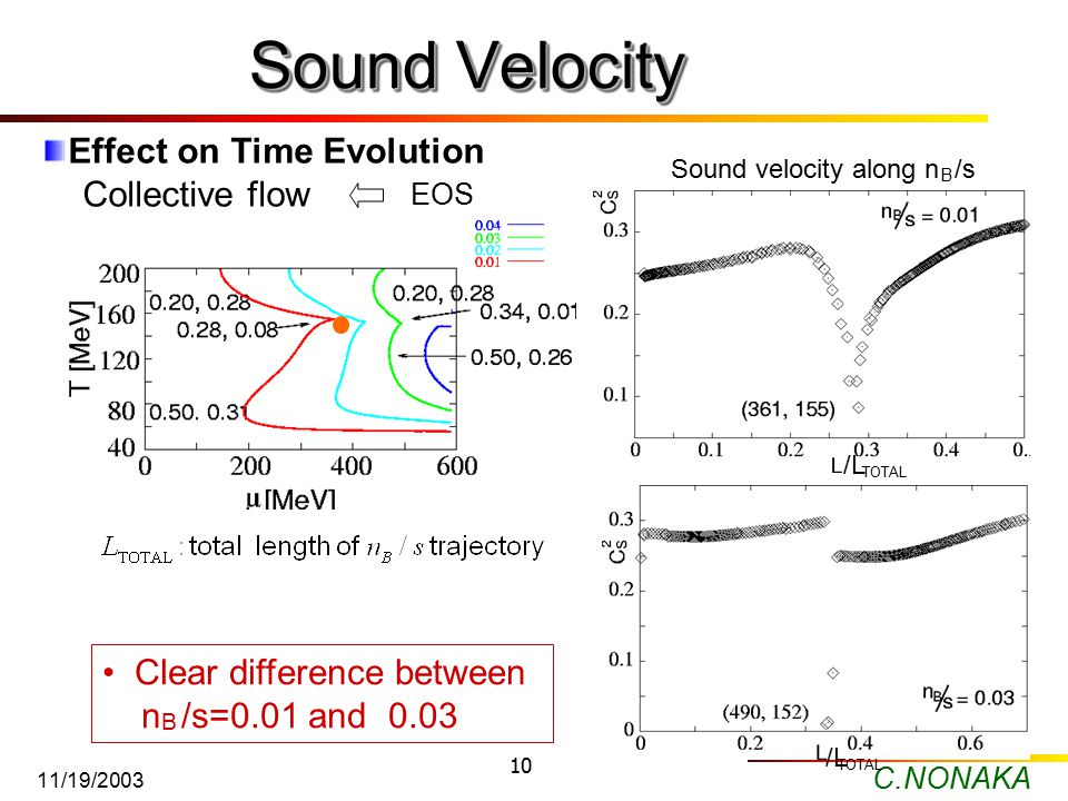 C.NONAKA 11/19/2003 10 Sound Velocity Clear difference between n /s=0.01 and 0.03 B Effect on Time Evolution Collective flow EOS Sound velocity along n /s B /L TOTAL /L TOTAL