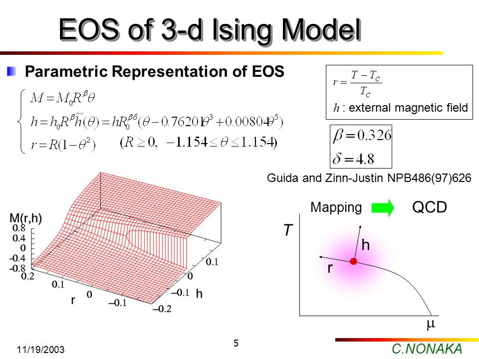 C.NONAKA 11/19/2003 5 EOS of 3-d Ising Model Parametric Representation of EOS Guida and Zinn-Justin NPB486(97)626 h : external magnetic field QCD Mapping  T r h