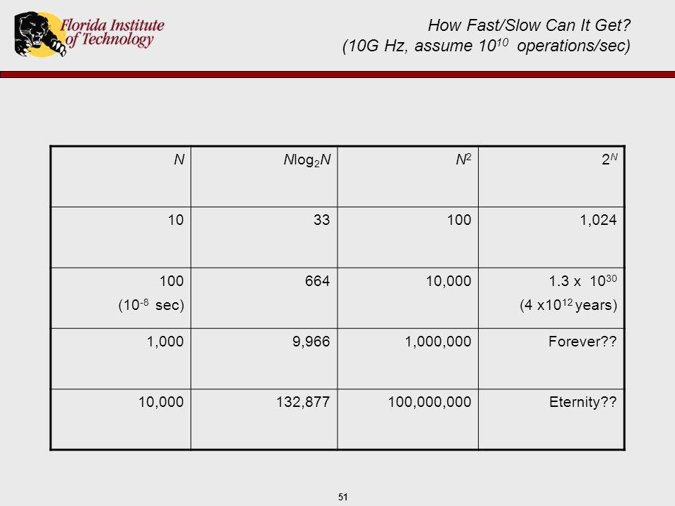 51 How Fast/Slow Can It Get? (10G Hz, assume 10 10 operations/sec) NNlog 2 NN2N2 2N2N 10331001,024 100 (10 -8 sec) 66410,0001.3 x 10 30 (4 x10 12 year