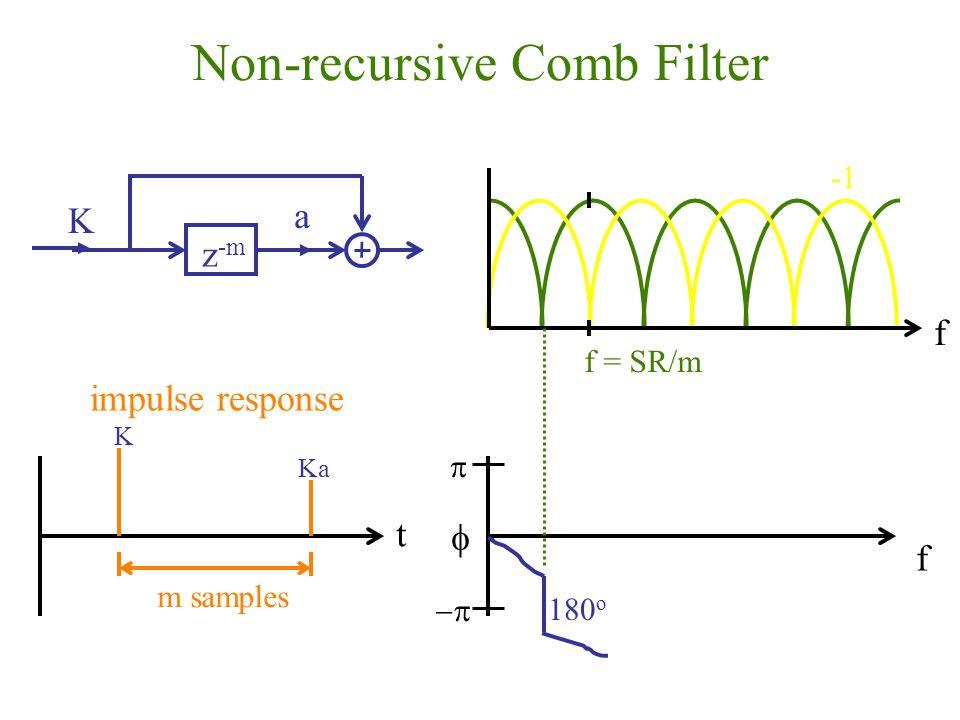 Non-recursive Comb Filter a z -m K K Ka t m samples impulse response f f = SR/m f 180 o   
