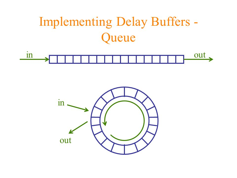 Implementing Delay Buffers - Queue in out inout