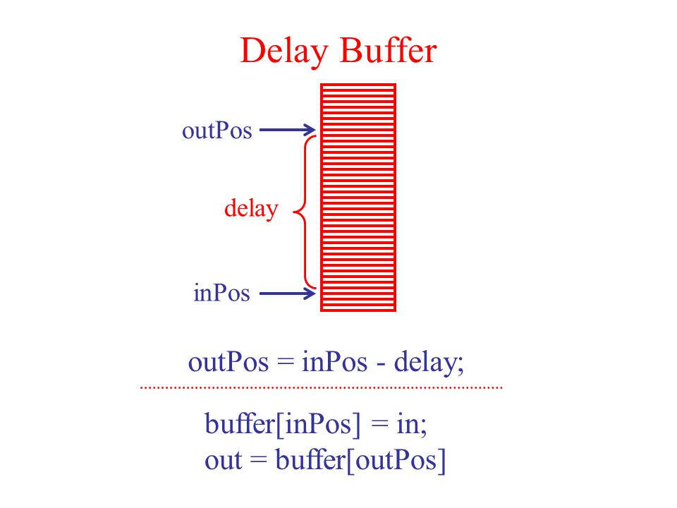Delay Buffer outPos inPos delay outPos = inPos - delay; buffer[inPos] = in; out = buffer[outPos]