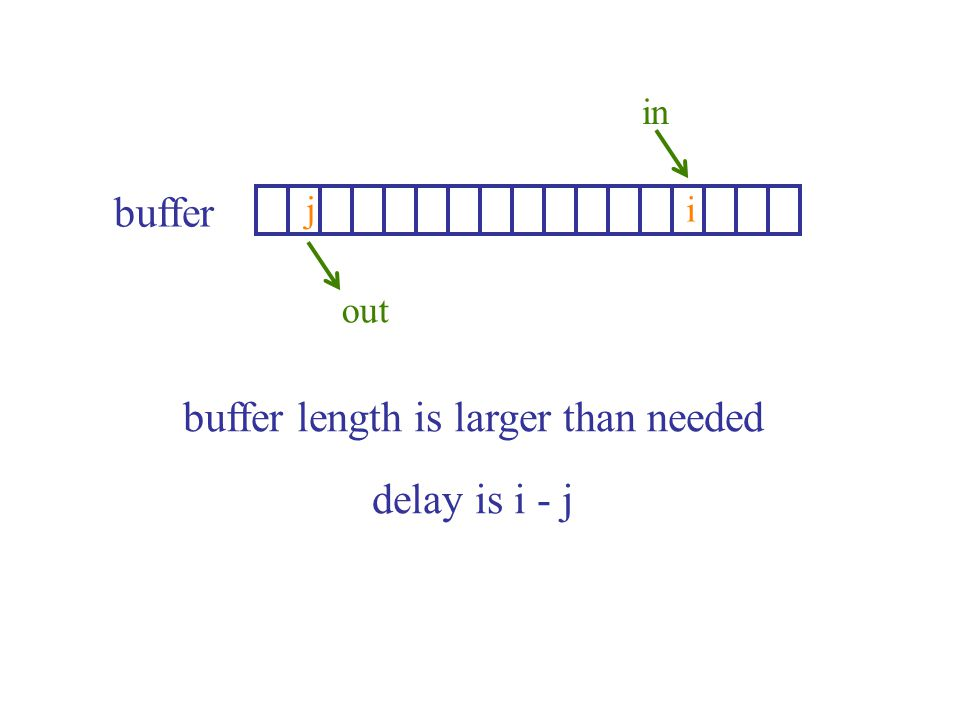 ij in out buffer buffer length is larger than needed delay is i - j