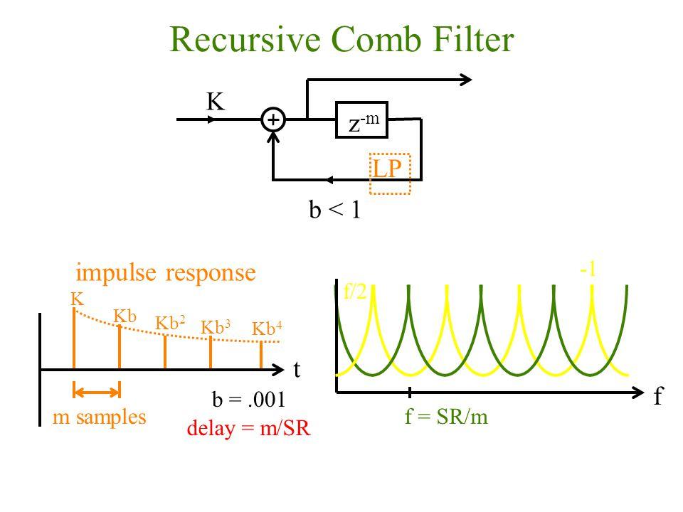Recursive Comb Filter z -m K b < 1 LP K Kb t m samples impulse response Kb 2 Kb 3 Kb 4 f f = SR/m f/2 b =.001 delay = m/SR