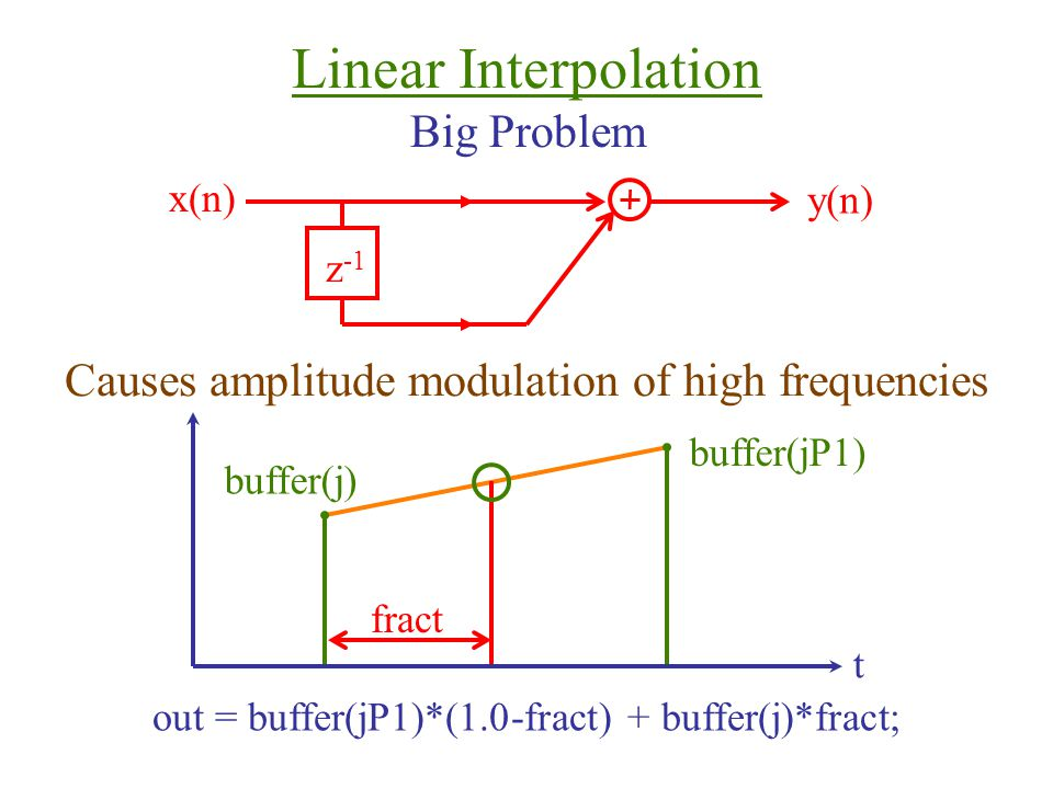 Linear Interpolation Big Problem z -1 x(n) y(n) Causes amplitude modulation of high frequencies t buffer(j) buffer(jP1) fract out = buffer(jP1)*(1.0-fract) + buffer(j)*fract;