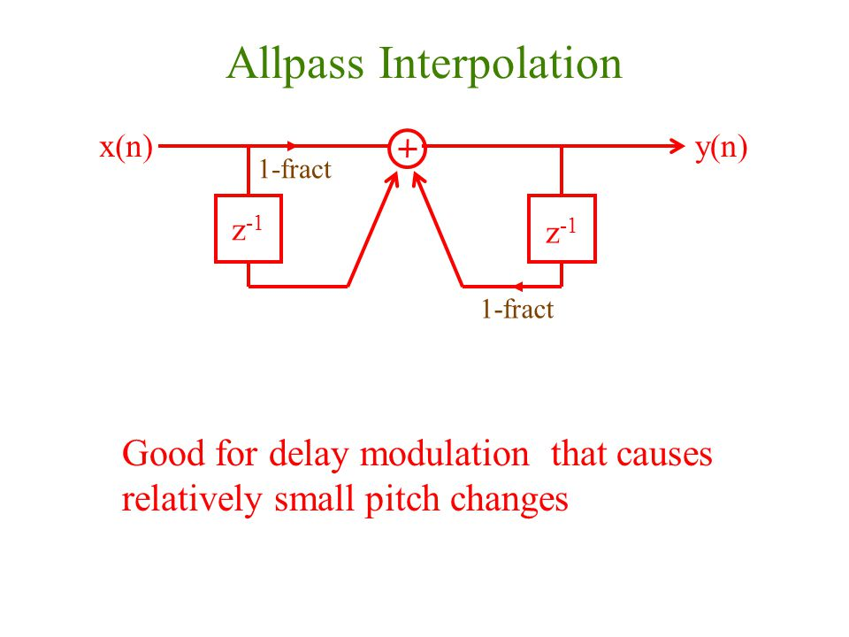 Allpass Interpolation z -1 x(n)y(n) z -1 1-fract Good for delay modulation that causes relatively small pitch changes