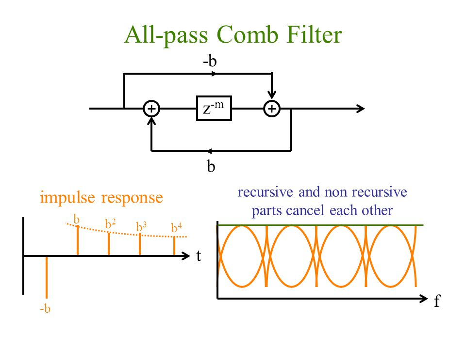 All-pass Comb Filter z -m b -b b t impulse response b2b2 b3b3 b4b4 f recursive and non recursive parts cancel each other