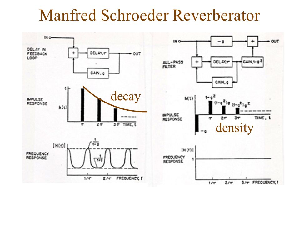 decay density Manfred Schroeder Reverberator