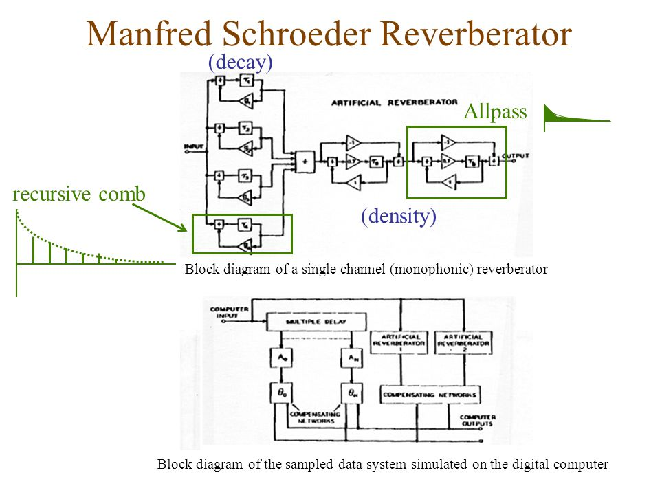 Block diagram of the sampled data system simulated on the digital computer Block diagram of a single channel (monophonic) reverberator Allpass recursive comb (decay) (density)