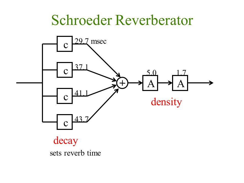 Schroeder Reverberator c c c c AA 29.7 msec 37.1 41.1 43.7 5.01.7 decay density sets reverb time