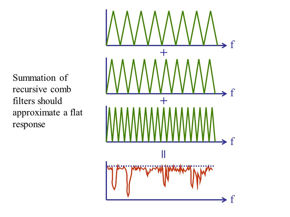 f f f f + + = Summation of recursive comb filters should approximate a flat response