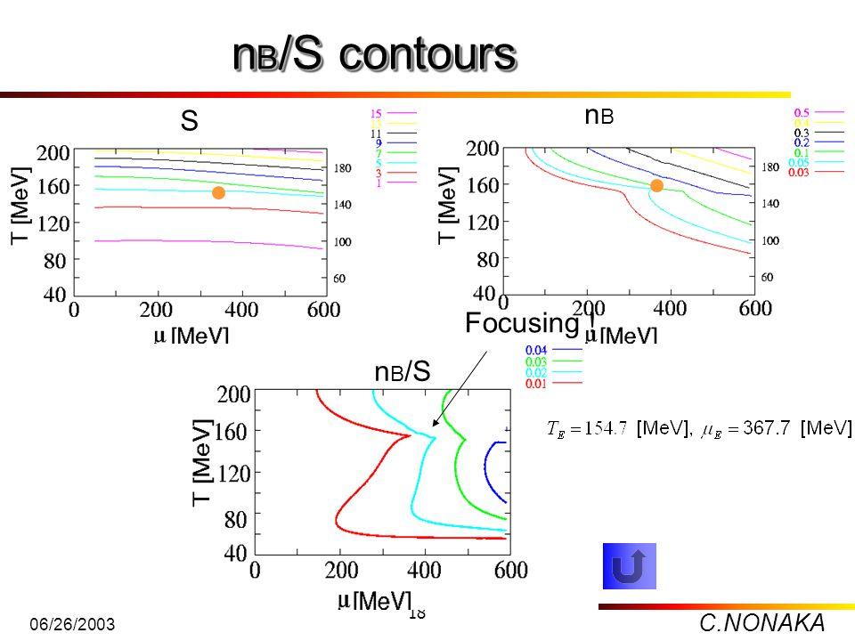 C.NONAKA 06/26/2003 18 n B /S contours S nBnB n B /S Focusing !