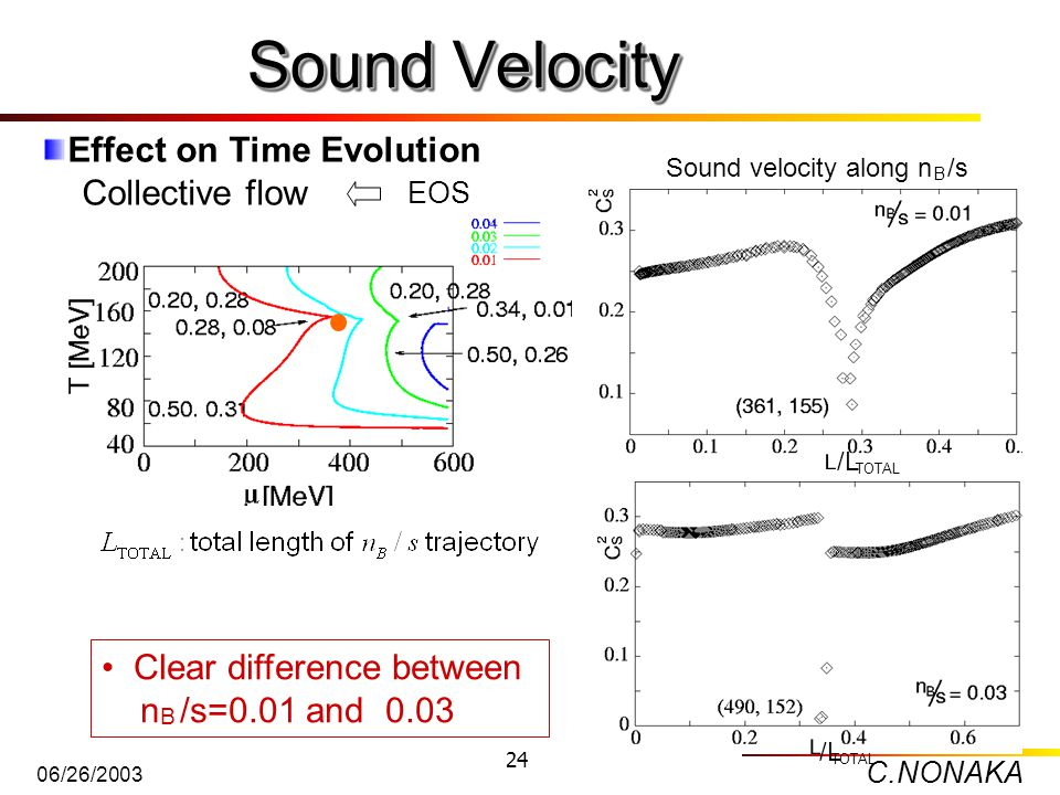 C.NONAKA 06/26/2003 24 Sound Velocity Clear difference between n /s=0.01 and 0.03 B Effect on Time Evolution Collective flow EOS Sound velocity along n /s B /L TOTAL /L TOTAL
