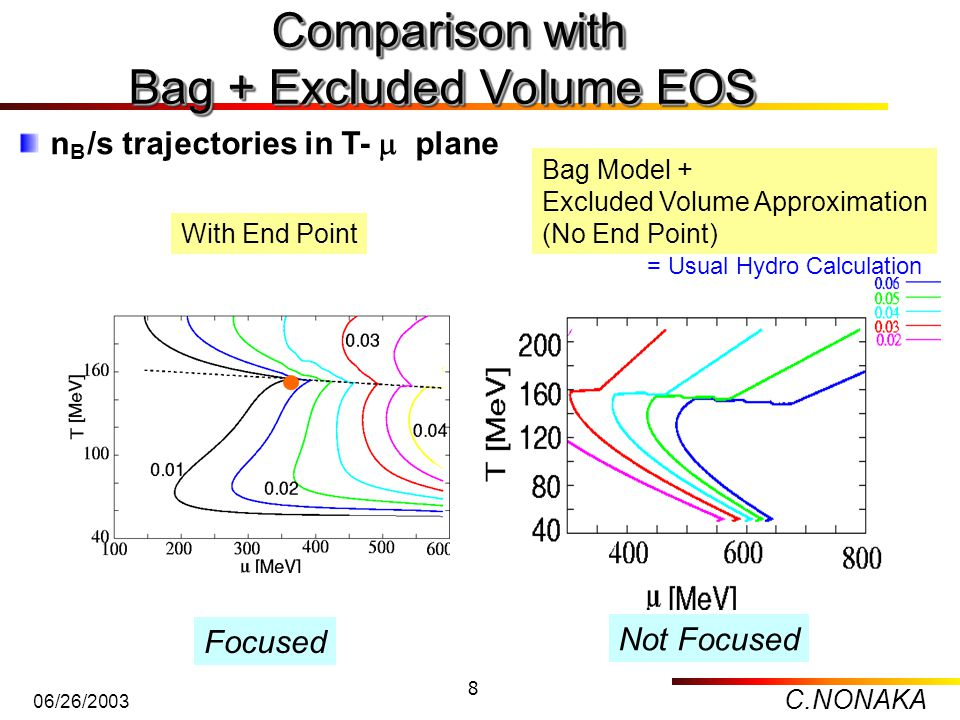 C.NONAKA 06/26/2003 8 Comparison with Bag + Excluded Volume EOS Comparison with Bag + Excluded Volume EOS With End Point Bag Model + Excluded Volume A