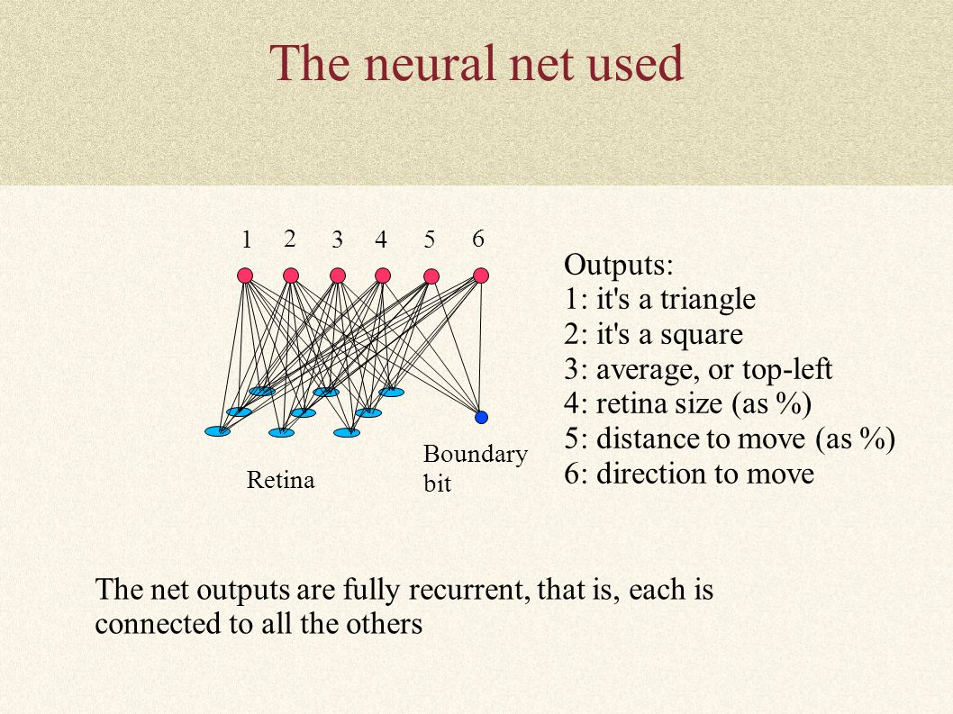 The neural net used 1 2 345 6 Outputs: 1: it's a triangle 2: it's a square 3: average, or top-left 4: retina size (as %) 5: distance to move (as %) 6: