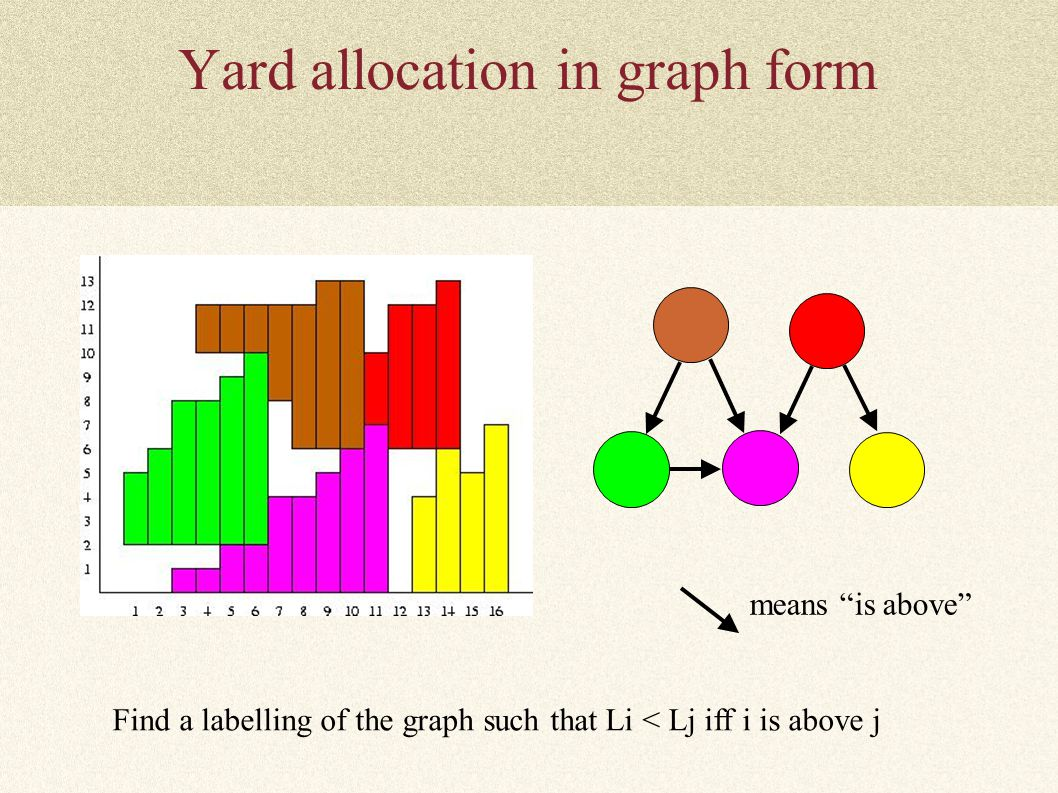 "Yard allocation in graph form means ""is above"" Find a labelling of the graph such that Li < Lj iff i is above j"