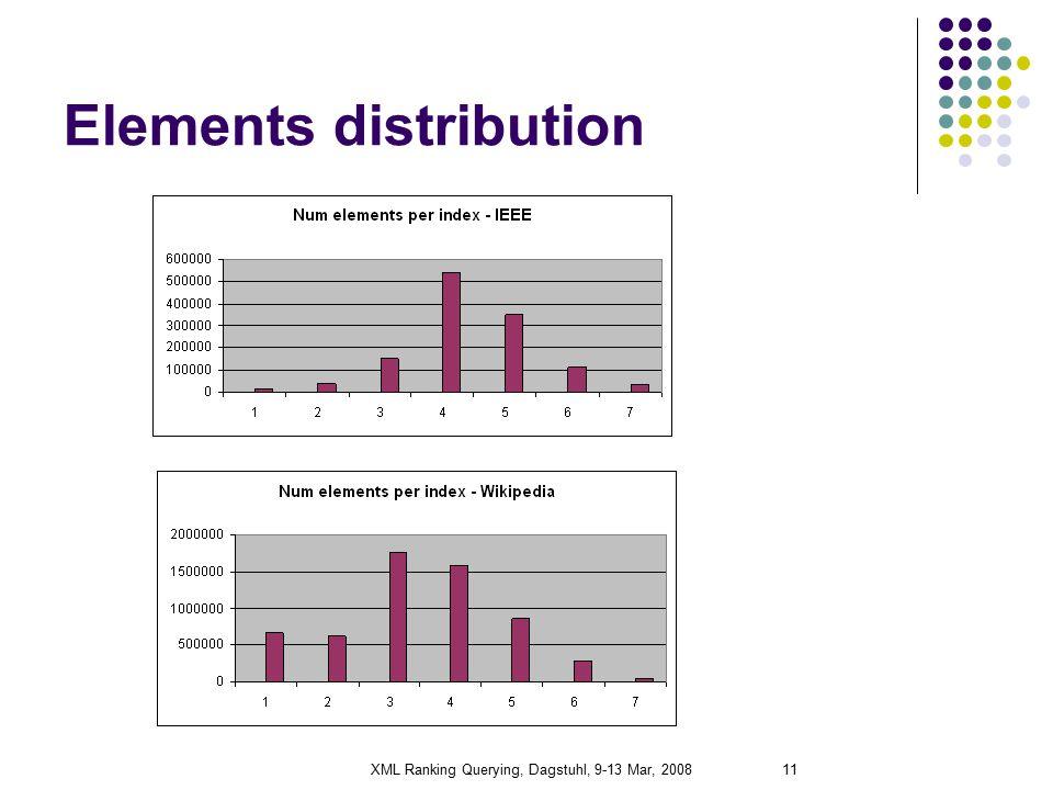 XML Ranking Querying, Dagstuhl, 9-13 Mar, 200811 Elements distribution