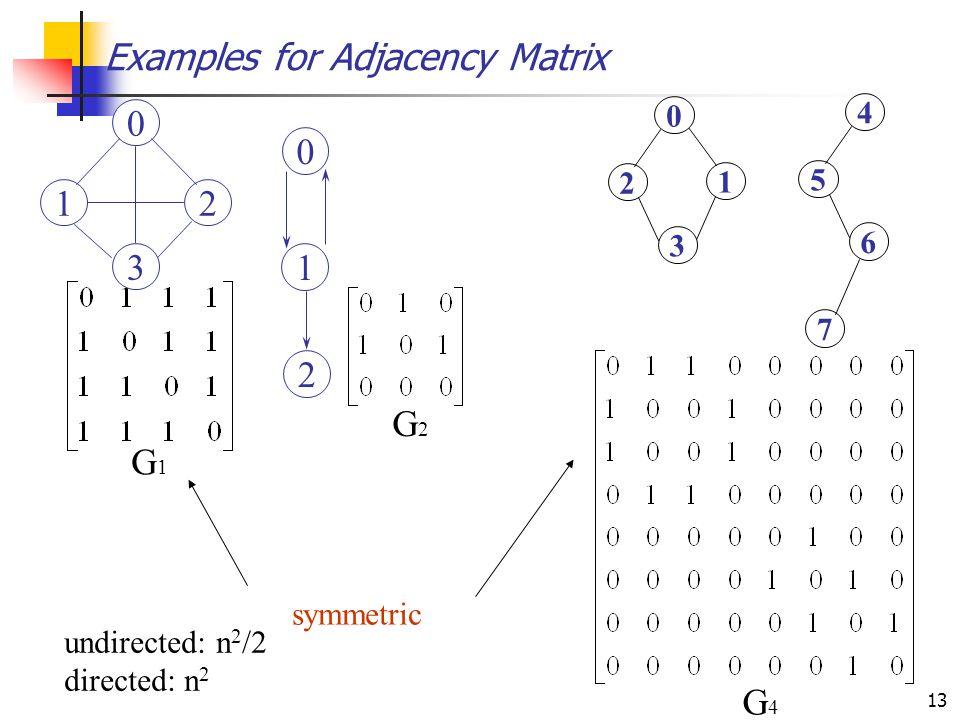 13 Examples for Adjacency Matrix G1G1 G2G2 G4G4 0 12 3 0 1 2 1 0 2 3 4 5 6 7 symmetric undirected: n 2 /2 directed: n 2