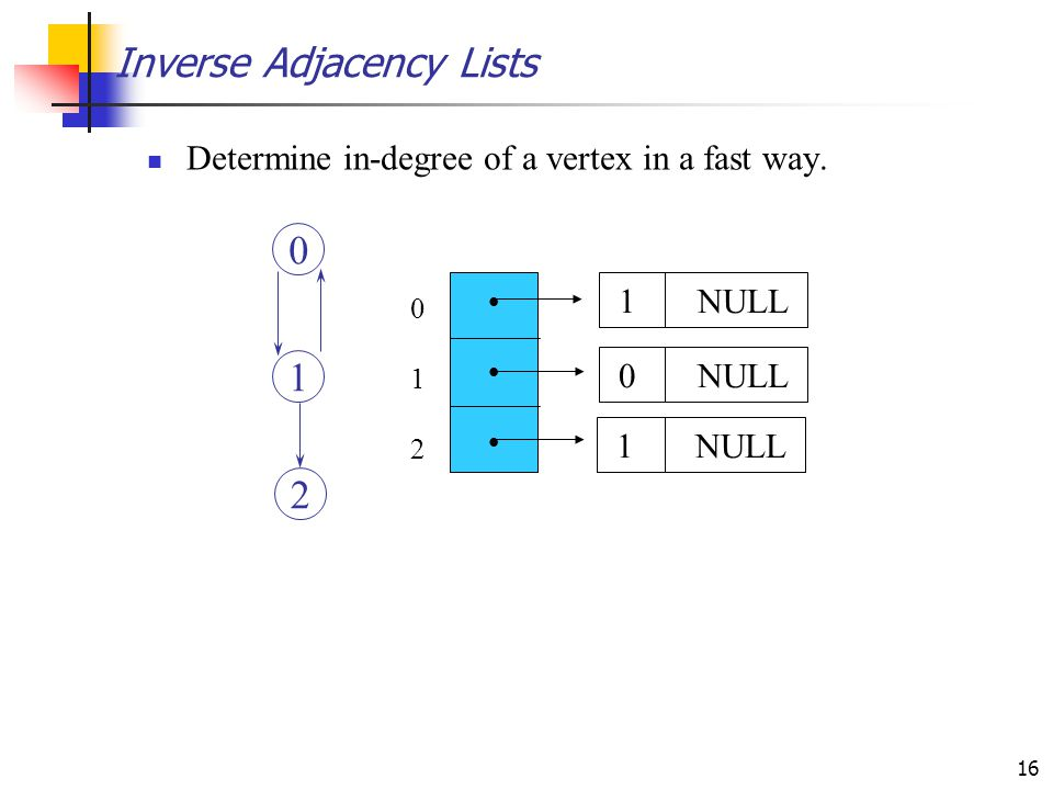 16 Inverse Adjacency Lists Determine in-degree of a vertex in a fast way.  012012 1 NULL 0 NULL 1 NULL 0 1 2