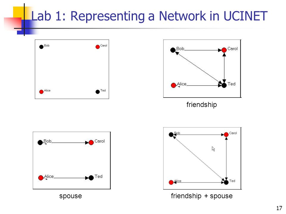 17 Lab 1: Representing a Network in UCINET friendship friendship + spousespouse