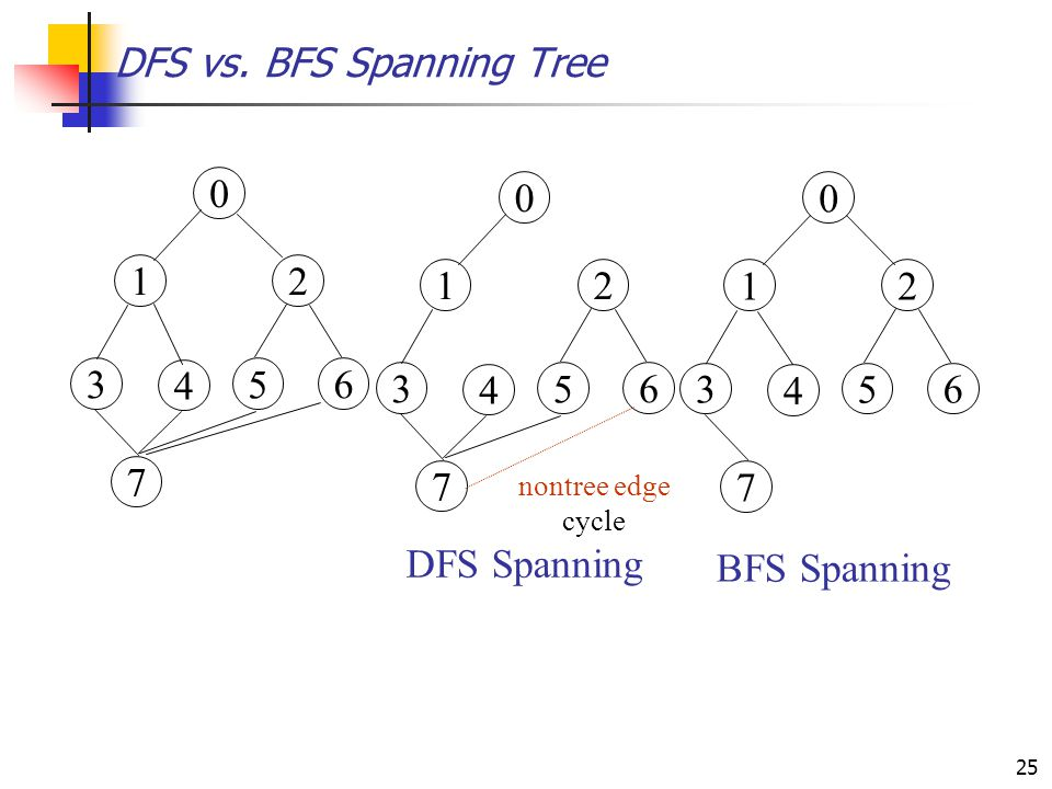 25 DFS vs. BFS Spanning Tree 0 12 3 4 5 6 7 0 12 3 4 5 6 7 DFS Spanning BFS Spanning 0 12 3 4 5 6 7 nontree edge cycle