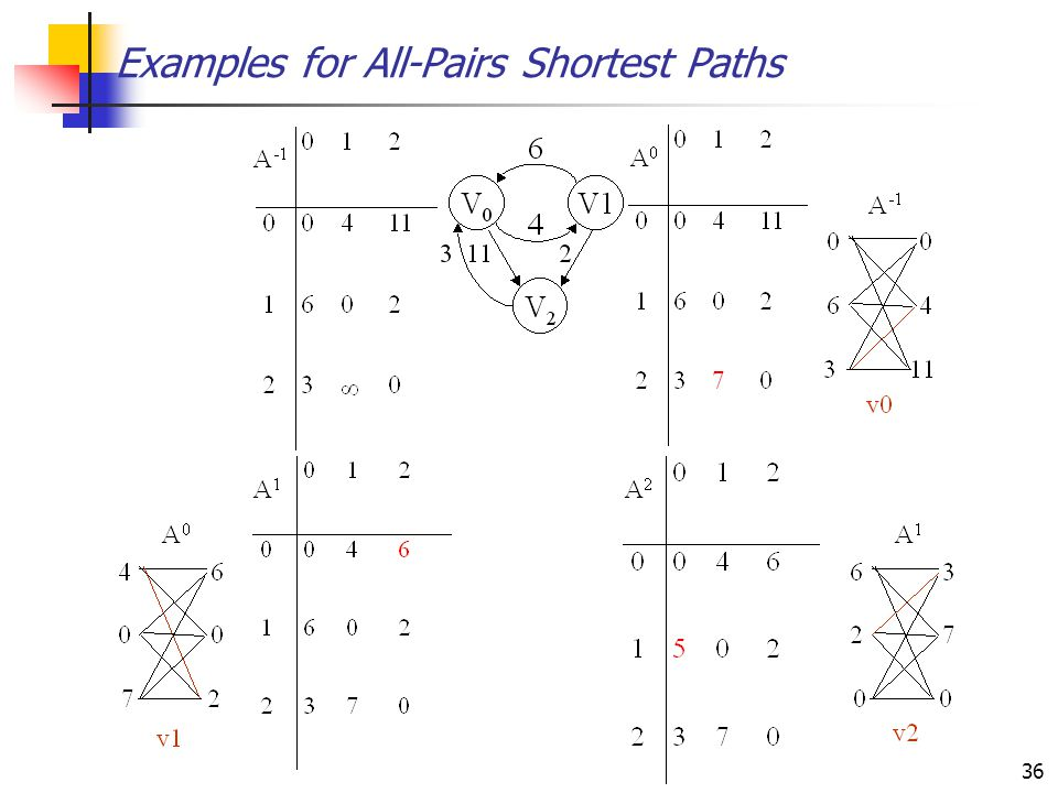 36 Examples for All-Pairs Shortest Paths