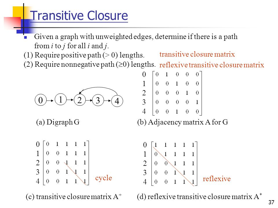 37 Transitive Closure Given a graph with unweighted edges, determine if there is a path from i to j for all i and j. (1) Require positive path (> 0) l
