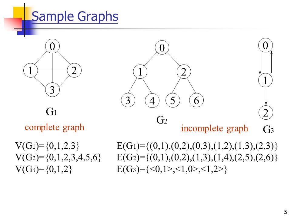 5 Sample Graphs 0 12 3 0 1 2 0 12 3 4 5 6 G1G1 G2G2 G3G3 V(G 1 )={0,1,2,3} E(G 1 )={(0,1),(0,2),(0,3),(1,2),(1,3),(2,3)} V(G 2 )={0,1,2,3,4,5,6} E(G 2