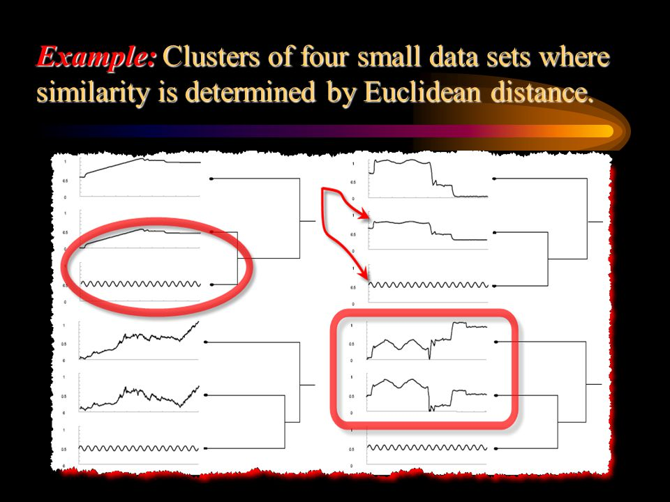 Example: Clusters of four small data sets where similarity is determined by Euclidean distance.