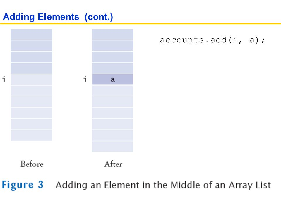 Adding Elements (cont.) accounts.add(i, a);