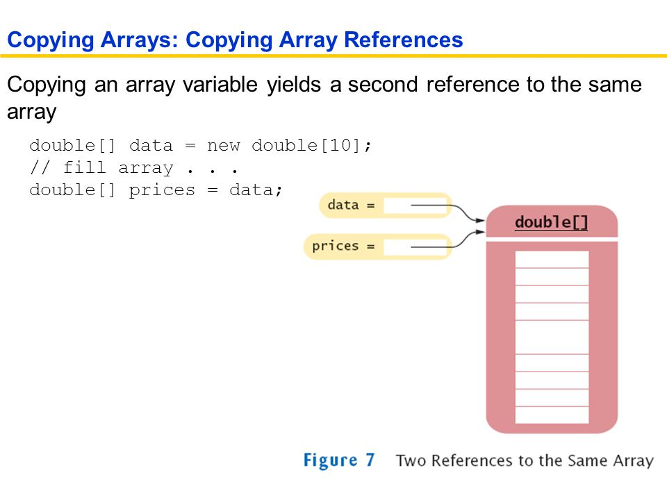 Copying an array variable yields a second reference to the same array double[] data = new double[10]; // fill array...