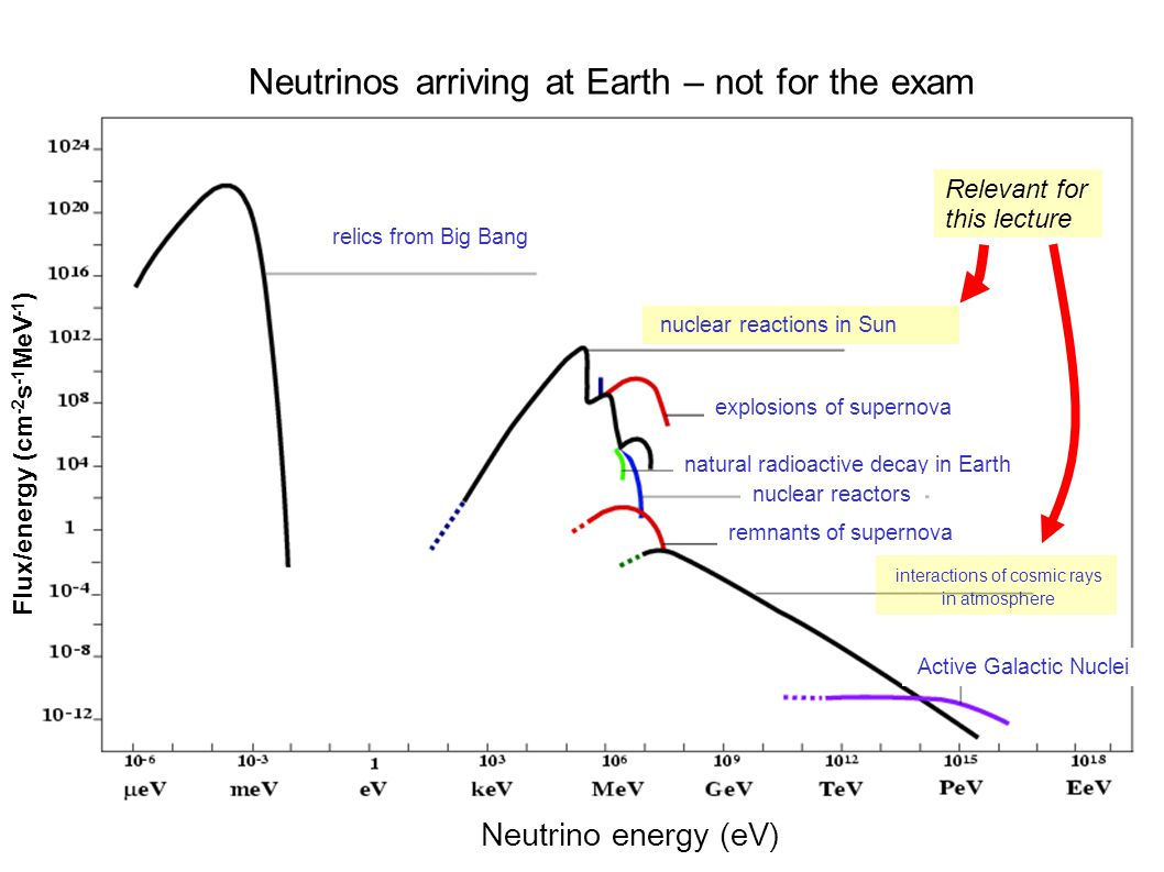 13 FK7003 relics from Big Bang natural radioactive decay in Earth nuclear reactors explosions of supernova remnants of supernova nuclear reactions in