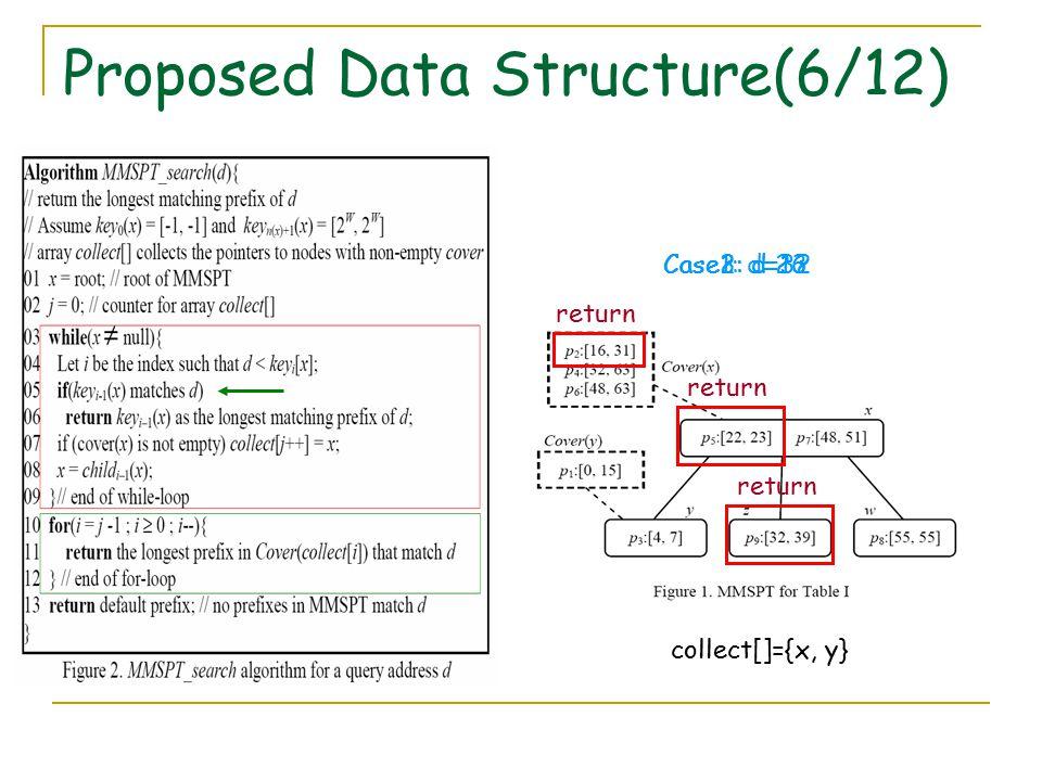 Proposed Data Structure(6/12) Case1: d=23 return Case2: d=32 return Case3: d=16 collect[]={x, y} return
