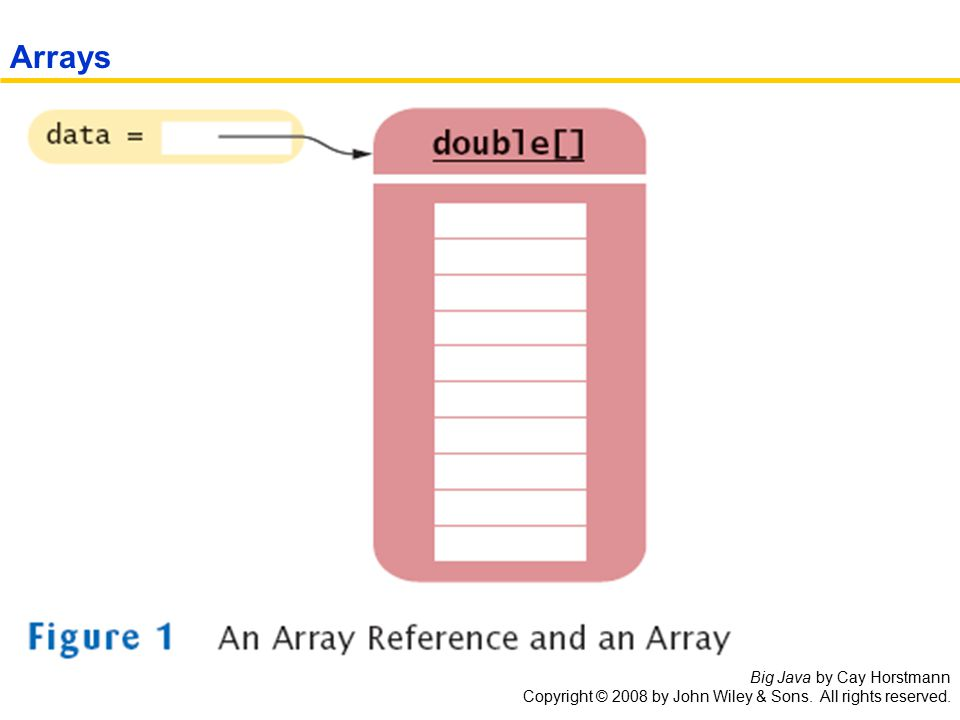 Big Java by Cay Horstmann Copyright © 2008 by John Wiley & Sons. All rights reserved. Arrays
