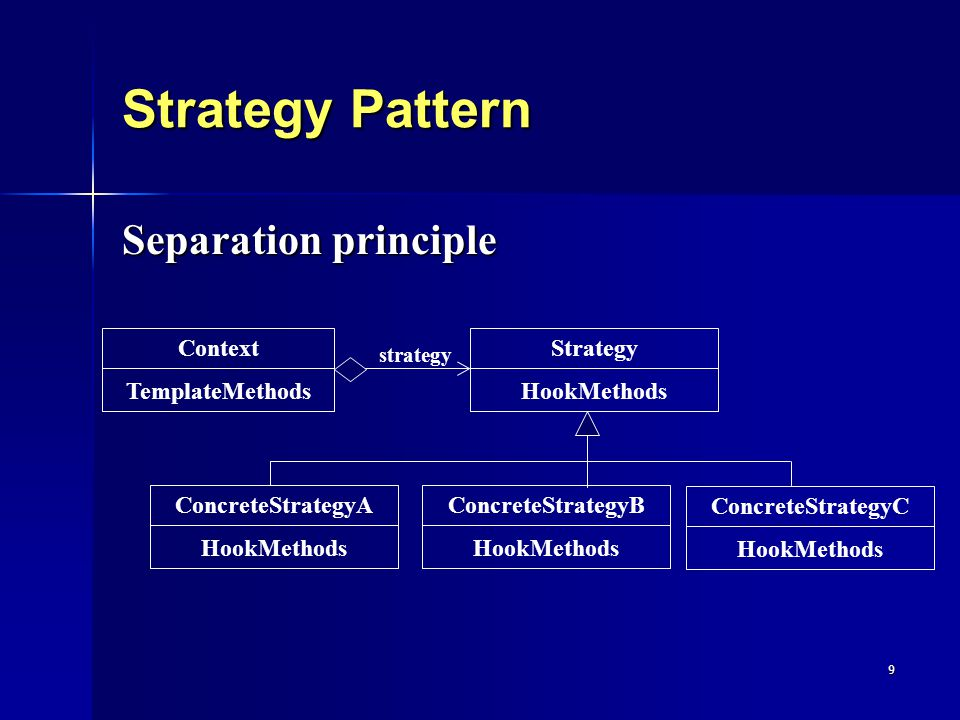 9 Strategy Pattern Separation principle Strategy HookMethods ConcreteStrategyB HookMethods ConcreteStrategyC HookMethods ConcreteStrategyA HookMethods Context TemplateMethods strategy