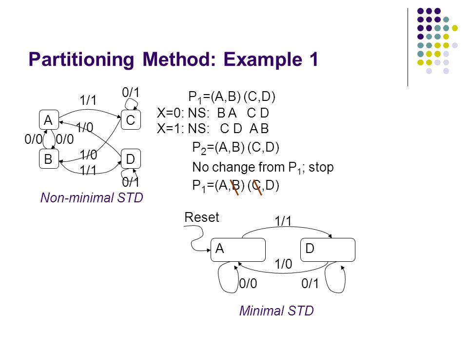 Partitioning Method: Example 1 A B C D 1/1 1/0 0/0 1/0 1/1 0/1 Non-minimal STD P 1 =(A,B) (C,D) P 2 =(A,B) (C,D) No change from P 1 ; stop AD Reset 1/1 1/0 0/00/1 Minimal STD P 1 =(A,B) (C,D) X=0: NS: B A C D X=1: NS: C D A B